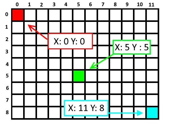 Grid Coordinate Examples